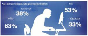 chrbat-percenta-bolesti